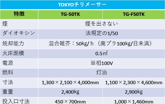 TOKYOチリメーサー 設備の仕様